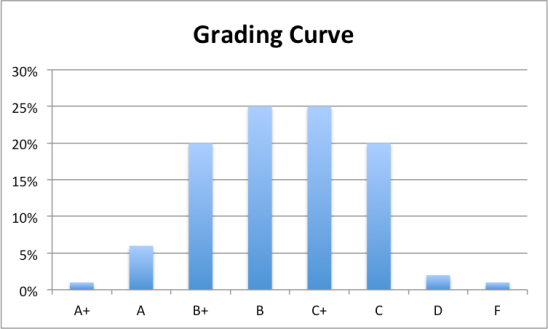 Current Grading Curve