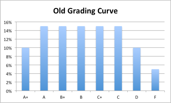 Old Grading Curve