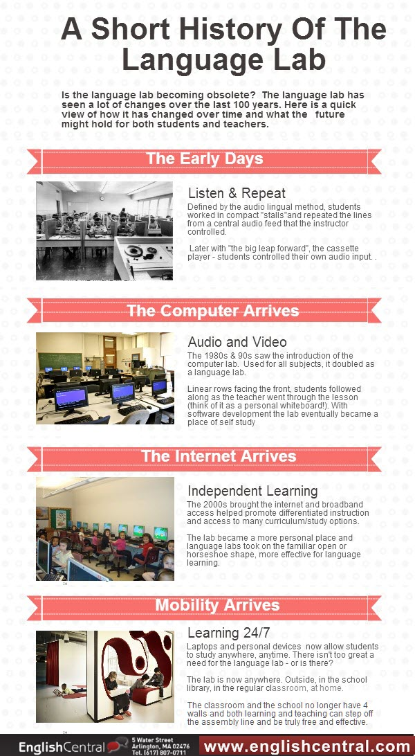 short history of the computer lab